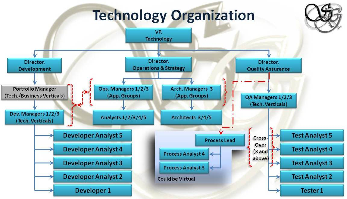 Technology and Organizational Structure